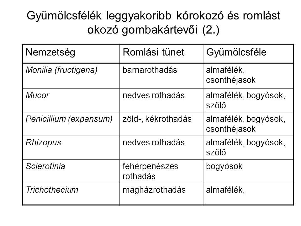 Gyümölcsfélék leggyakoribb kórokozó és romlást okozó gombakártevői (2.) NemzetségRomlási tünetGyümölcsféle Monilia (fructigena)barnarothadásalmafélék, csonthéjasok Mucornedves rothadásalmafélék, bogyósok, szőlő Penicillium (expansum)zöld-, kékrothadásalmafélék, bogyósok, csonthéjasok Rhizopusnedves rothadásalmafélék, bogyósok, szőlő Sclerotiniafehérpenészes rothadás bogyósok Trichotheciummagházrothadásalmafélék,