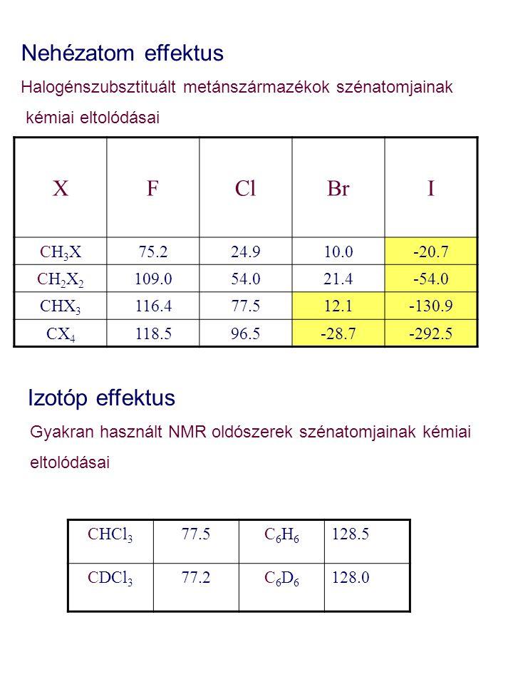 XFClBrI CH3XCH3X75.224.910.0-20.7 CH2X2CH2X2 109.054.021.4-54.0 CHX 3 116.477.512.1-130.9 CX 4 118.596.5-28.7-292.5 Nehézatom effektus Halogénszubszti