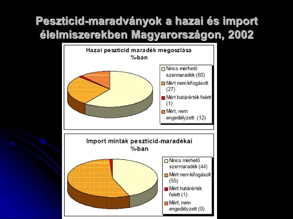 Peszticid-maradványok a hazai és import élelmiszerekben Magyarországon, 2002