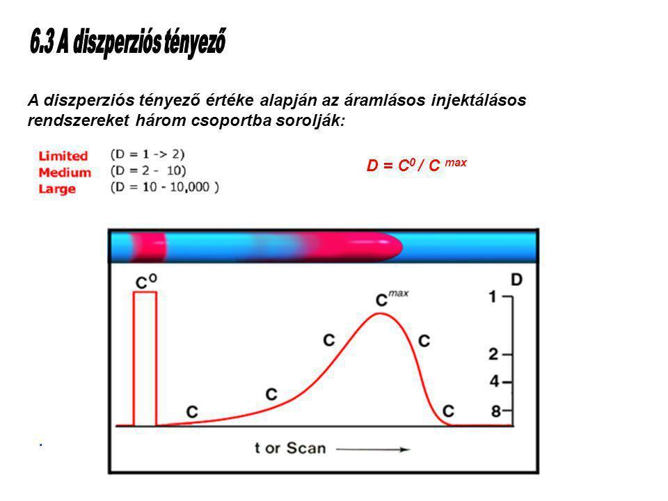 Table of Contents A diszperziós tényező értéke alapján az áramlásos injektálásos rendszereket három csoportba sorolják: D = C 0 / C max.