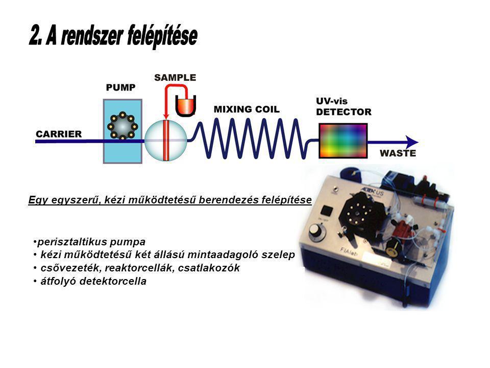 Table of Contents perisztaltikus pumpa kézi működtetésű két állású mintaadagoló szelep csővezeték, reaktorcellák, csatlakozók átfolyó detektorcella Egy egyszerű, kézi működtetésű berendezés felépítése