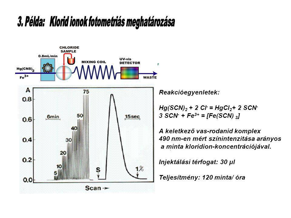 Table of Contents Reakcióegyenletek: Hg(SCN) 2 + 2 Cl - = HgCl 2 + 2 SCN - 3 SCN - + Fe 3+ = [Fe(SCN) 3 ] A keletkező vas-rodanid komplex 490 nm-en mért színintenzitása arányos a minta kloridion-koncentrációjával.