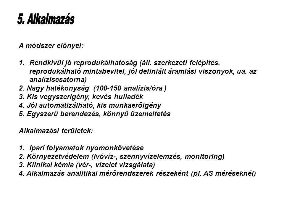 Table of Contents A módszer előnyei: 1.Rendkívül jó reprodukálhatóság (áll.