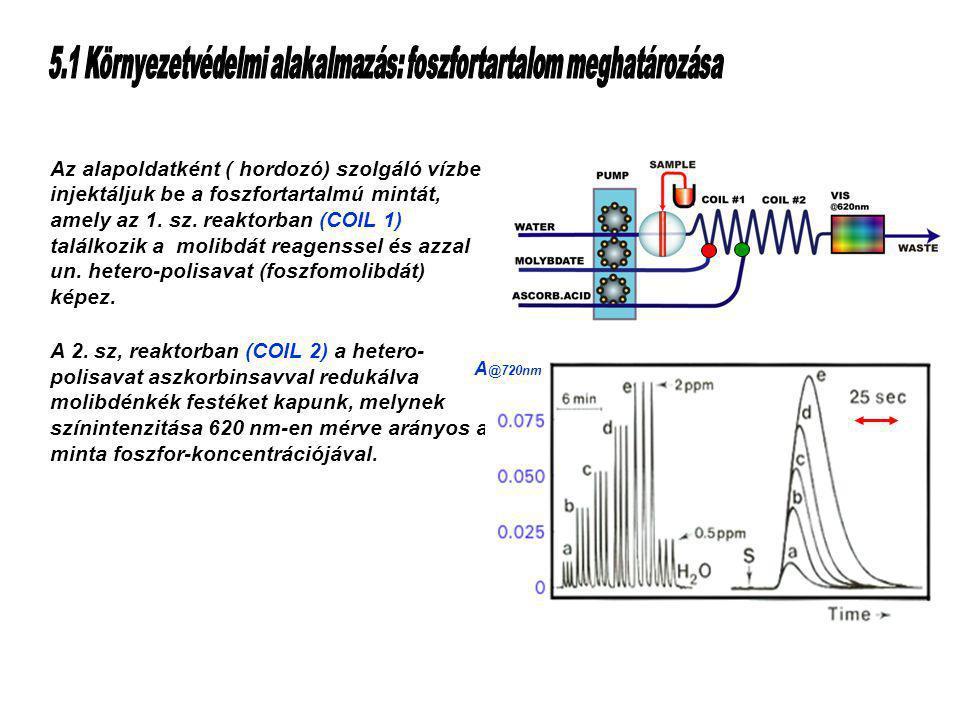 Table of Contents Az alapoldatként ( hordozó) szolgáló vízbe injektáljuk be a foszfortartalmú mintát, amely az 1.