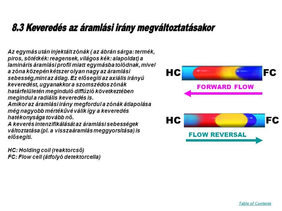 FLOW REVERSAL HCFC FORWARD FLOW HCFC Az egymás után injektált zónák ( az ábrán sárga: termék, piros, sötétkék: reagensek, világos kék: alapoldat) a lamináris áramlási profil miatt egymásba tolódnak, mivel a zóna közepén kétszer olyan nagy az áramlási sebesség,mint az átlag.