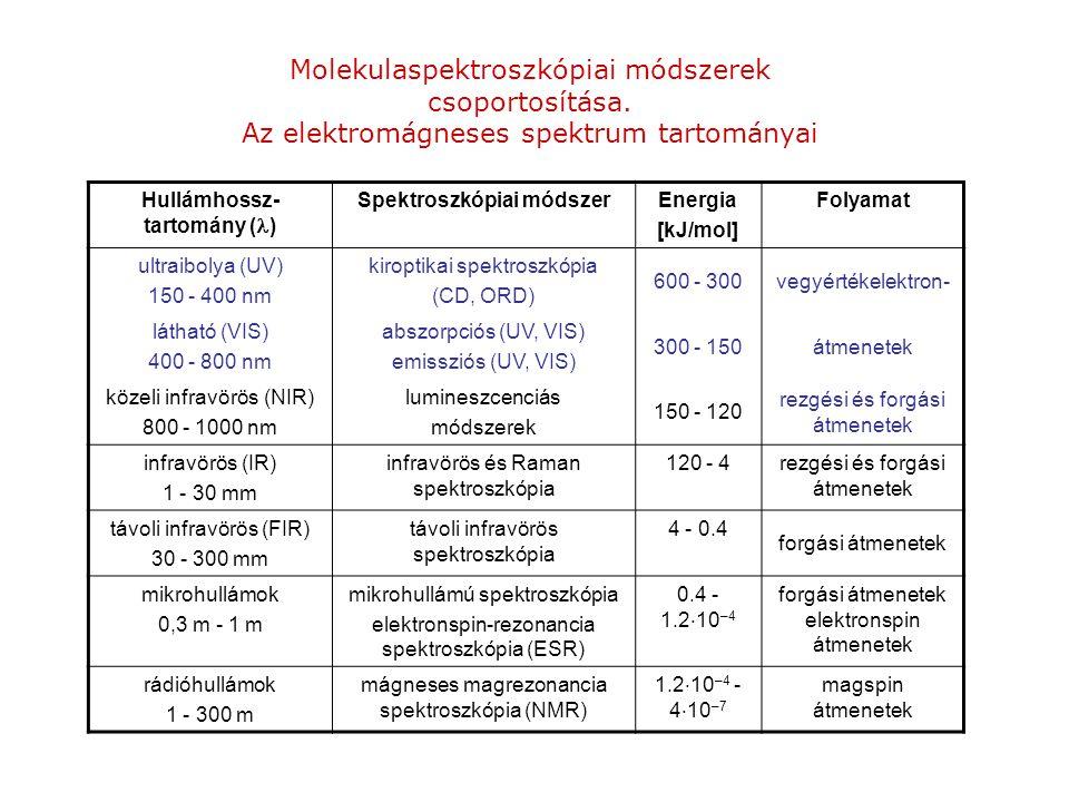 Molekulaspektroszkópiai módszerek csoportosítása. Az elektromágneses spektrum tartományai Hullámhossz- tartomány ( ) Spektroszkópiai módszerEnergia [k
