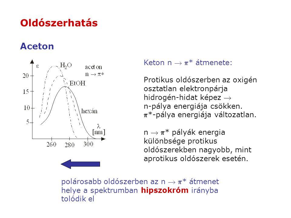Keton n  * átmenete: Protikus oldószerben az oxigén osztatlan elektronpárja hidrogén-hidat képez  n-pálya energiája csökken. *-pálya energiája vál
