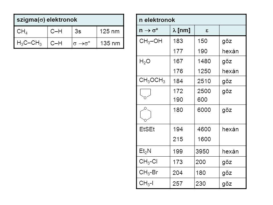 szigma(  ) elektronok CH 4 C–H3s125 nm H 3 C–CH 3 C–H  * * 135 nm n elektronok n   *  [nm]  CH 3 –OH183150gőz 177190hexán H2OH2O1671480gőz
