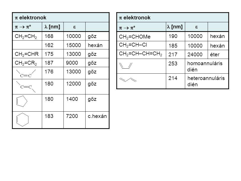  elektronok   *  *  [nm]  CH 2 =CH 2 16810000gőz 16215000hexán CH 2 =CHR17513000gőz CH 2 =CR 2 1879000gőz 17613000gőz 18012000gőz 1801400gőz
