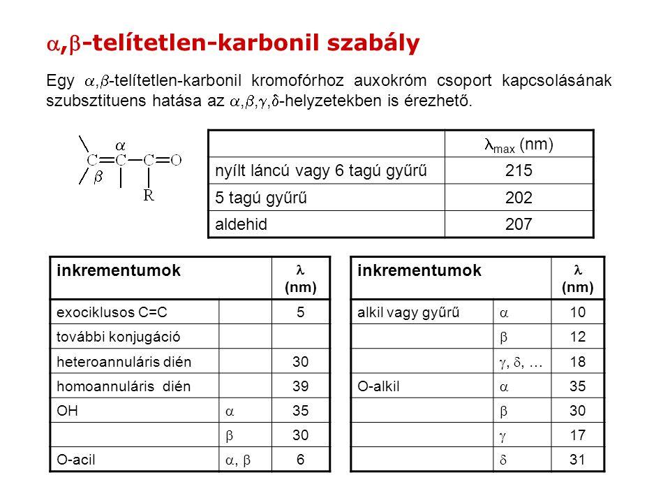 ,-telítetlen-karbonil szabály Egy ,  -telítetlen-karbonil kromofórhoz auxokróm csoport kapcsolásának szubsztituens hatása az , , ,  -helyzetek