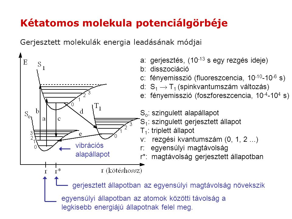 Kétatomos molekula potenciálgörbéje a: gerjesztés, (10 -13 s egy rezgés ideje) b: disszociáció c: fényemisszió (fluoreszcencia, 10 -10 -10 -6 s) d: S