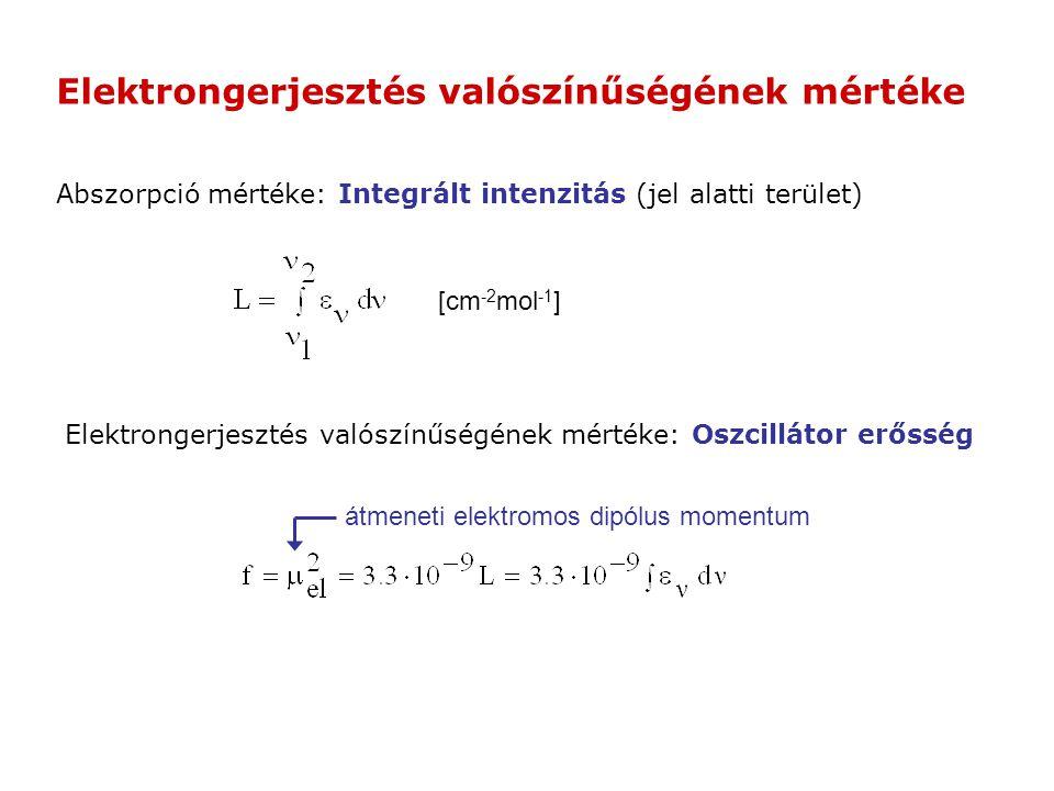 Elektrongerjesztés valószínűségének mértéke: Oszcillátor erősség Abszorpció mértéke: Integrált intenzitás (jel alatti terület) [cm -2 mol -1 ] átmenet