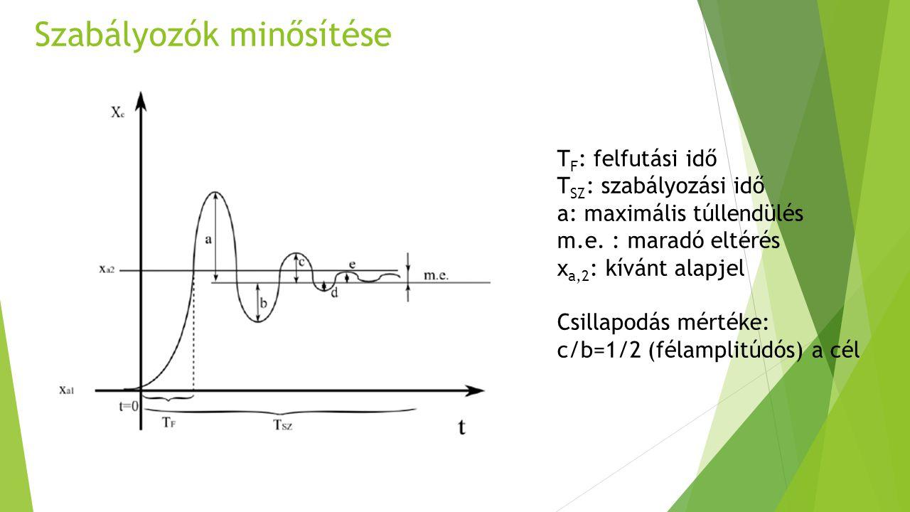 Szabályozók minősítése T F : felfutási idő T SZ : szabályozási idő a: maximális túllendülés m.e. : maradó eltérés x a,2 : kívánt alapjel Csillapodás m