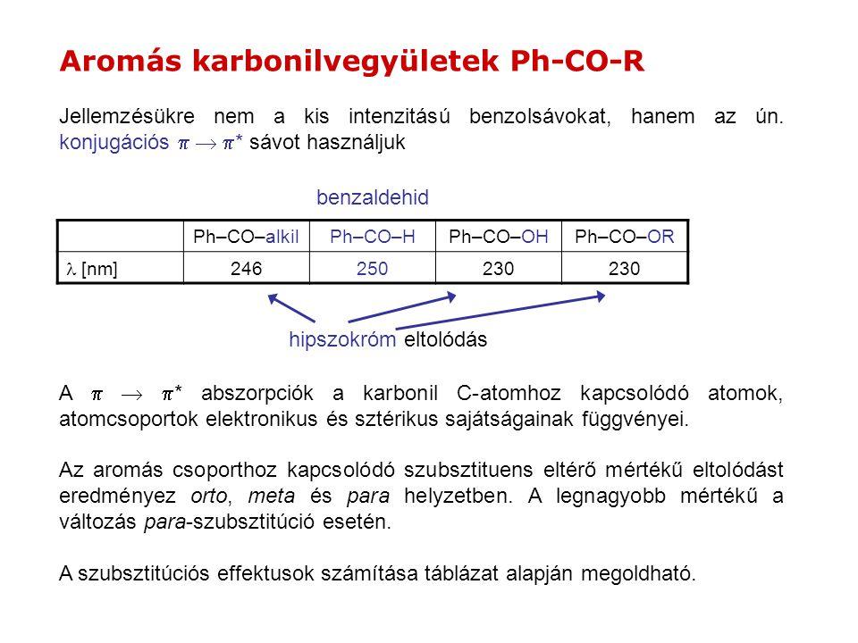 Aromás karbonilvegyületek Ph-CO-R Ph–CO–alkilPh–CO–HPh–CO–OHPh–CO–OR  [nm] 246250230 Az aromás csoporthoz kapcsolódó szubsztituens eltérő mértékű elt
