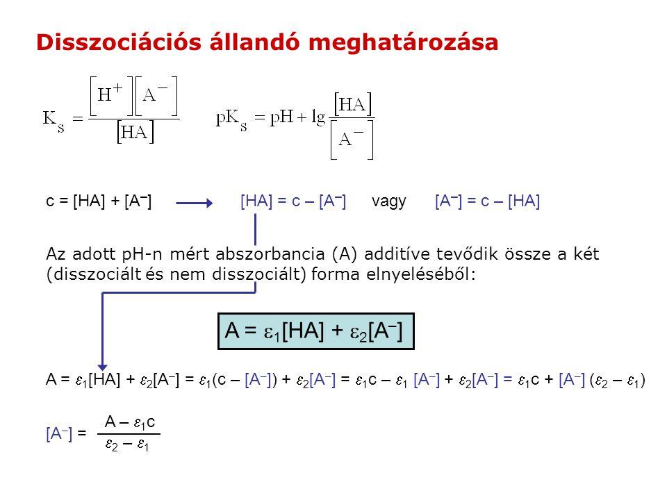 c = [HA] + [A – ] Az adott pH-n mért abszorbancia (A) additíve tevődik össze a két (disszociált és nem disszociált) forma elnyeléséből: A =  1 [HA] +