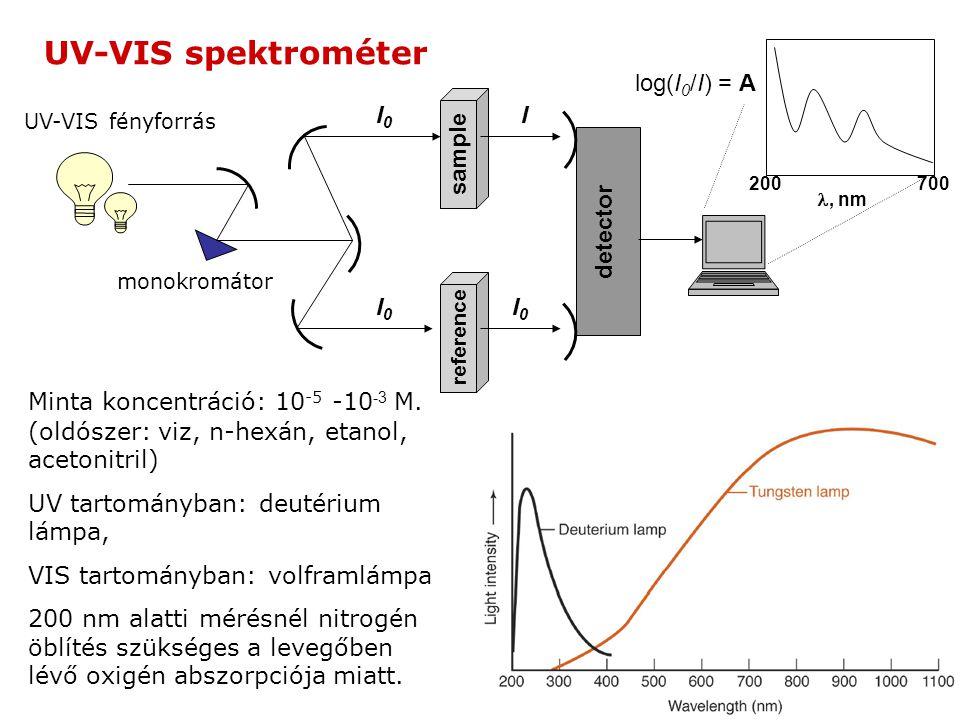 sample reference detector I0I0 I0I0 I0I0 I log(I 0 /I) = A 200700, nm monokromátor UV-VIS fényforrás UV-VIS spektrométer Minta koncentráció: 10 -5 -10