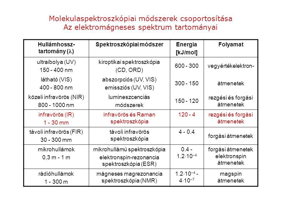 Molekulaspektroszkópiai módszerek csoportosítása Az elektromágneses spektrum tartományai Hullámhossz- tartomány ( ) Spektroszkópiai módszerEnergia [kJ/mol] Folyamat ultraibolya (UV) 150 - 400 nm kiroptikai spektroszkópia (CD, ORD) 600 - 300vegyértékelektron- látható (VIS) 400 - 800 nm abszorpciós (UV, VIS) emissziós (UV, VIS) 300 - 150átmenetek közeli infravörös (NIR) 800 - 1000 nm lumineszcenciás módszerek 150 - 120 rezgési és forgási átmenetek infravörös (IR) 1 - 30 mm infravörös és Raman spektroszkópia 120 - 4rezgési és forgási átmenetek távoli infravörös (FIR) 30 - 300 mm távoli infravörös spektroszkópia 4 - 0.4 forgási átmenetek mikrohullámok 0,3 m - 1 m mikrohullámú spektroszkópia elektronspin-rezonancia spektroszkópia (ESR) 0.4 - 1.2  10 –4 forgási átmenetek elektronspin átmenetek rádióhullámok 1 - 300 m mágneses magrezonancia spektroszkópia (NMR) 1.2  10 –4 - 4  10 –7 magspin átmenetek