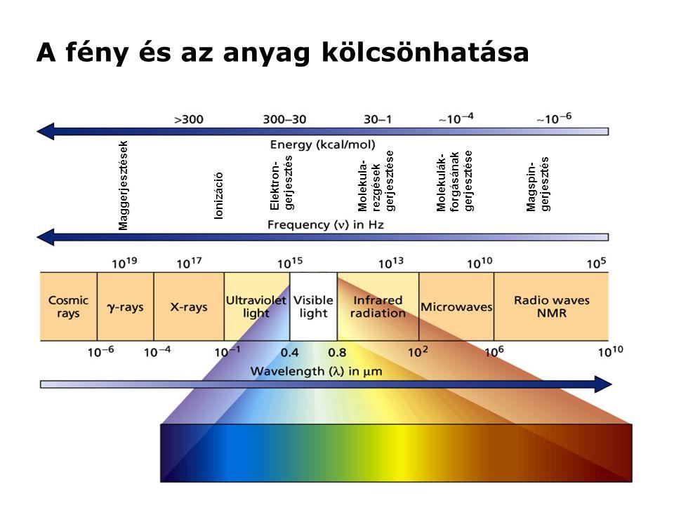 Többvonalas forrás interferogramja Optical retardation Intensity Nine wavelengths Frequency Intensity Spectrum consisting of 9 single frequencies Optical retardation Intensity Resulting detector signal: