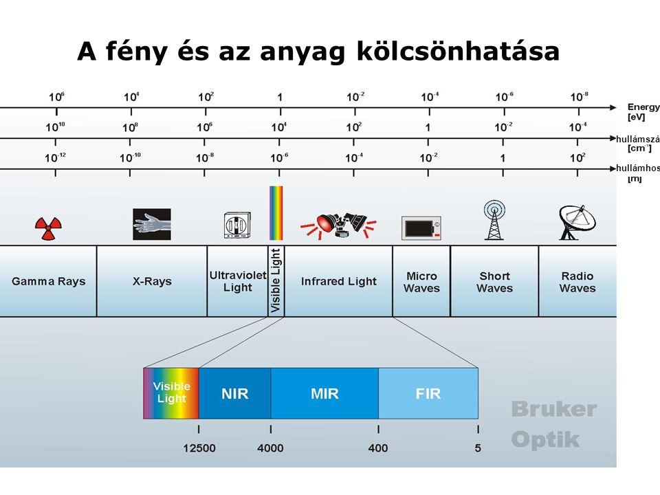 Interferogram-spektrum konverzió