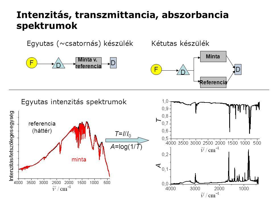 Intenzitás, transzmittancia, abszorbancia spektrumok Egyutas (~csatornás) készülék F D Minta v.