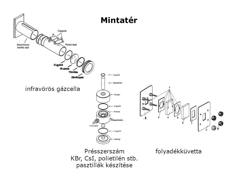 Mintatér infravörös gázcella Présszerszám KBr, CsI, polietilén stb.