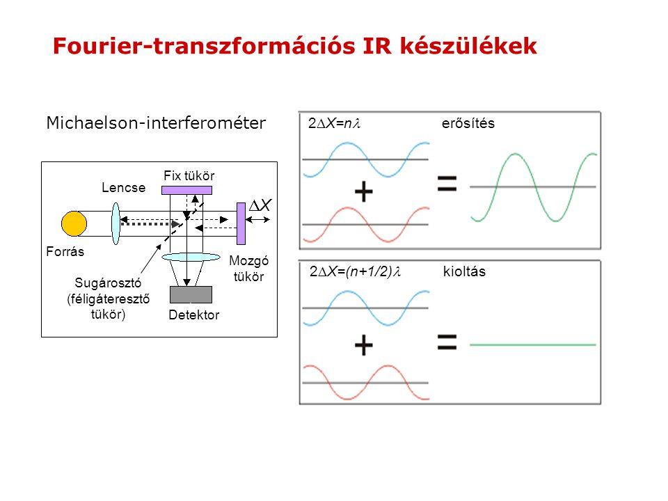 2  X=n erősítés 2  X=(n+1/2) kioltás Michaelson-interferométer Detektor Lencse Forrás Fix tükör Mozgó tükör XX Sugárosztó (féligáteresztő tükör)