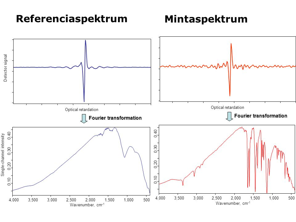 Referenciaspektrum Fourier transformation 5001,0001,5002,0002,5003,0003,5004,000 Wavenumber, cm -1 0.10 0.20 0.30 0.40 Single-channel intensity Optical retardation Detector signal Fourier transformation 5001,0001,5002,0002,5003,0003,5004,000 Wavenumber, cm -1 0.10 0.20 0.30 0.40 Optical retardation Mintaspektrum