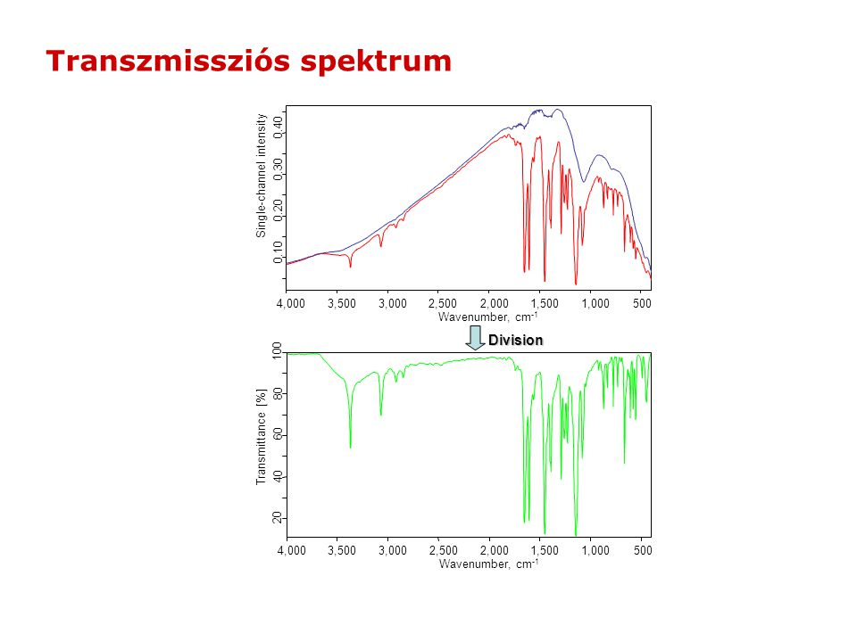 5001,0001,5002,0002,5003,0003,5004,000 Wavenumber, cm -1 0.10 0.20 0.30 0.40 Single-channel intensity 5001,0001,5002,0002,5003,0003,5004,000 Wavenumber, cm -1 40 60 80 100 Transmittance [%] 20 Division Transzmissziós spektrum