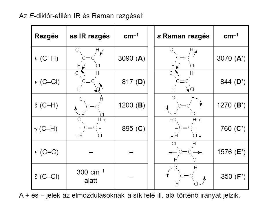 Az E-diklór-etilén IR és Raman rezgései: Rezgésas IR rezgéscm –1 s Raman rezgéscm –1 (C–H) 3090 (A)3070 (A') (C–Cl) 817 (D)844 (D')  (C–H) 1200 (B)1270 (B')  (C–H) 895 (C)760 (C') (C=C) ––1576 (E')  (C–Cl) 300 cm –1 alatt –350 (F') A + és  jelek az elmozdulásoknak a sík felé ill.