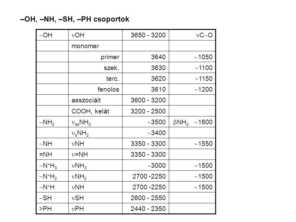 –OH, –NH, –SH, –PH csoportok  OH OH 3650 - 3200 C  O monomer primer3640  1050 szek.3630  1100 terc.3620  1150 fenolos3610  1200 asszociált3600 - 3200 COOH, kelát3200 - 2500  NH 2 as NH 2  3500  NH 2  1600 s NH 2  3400  NH NH 3350 - 3300  1550 =NH 3350 - 3300 N+H3N+H3 NH 3  3000  1500 N+H2N+H2 NH 2 2700 -2250  1500 N+HN+H NH 2700 -2250  1500  SH SH 2600 - 2550 >PH PH 2440 - 2350