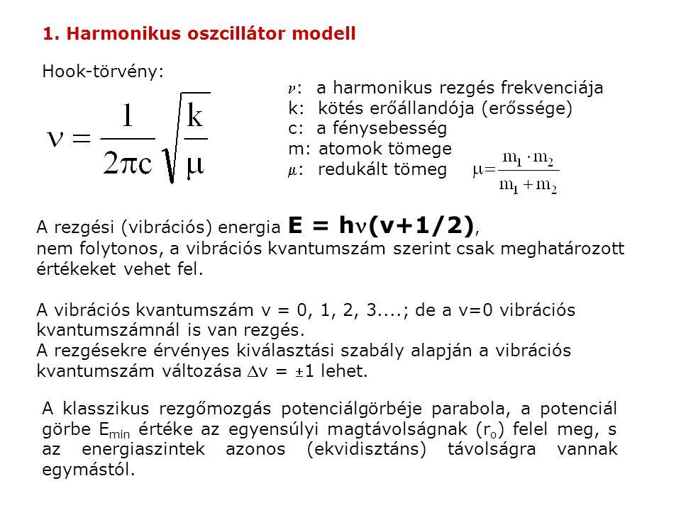 IR spektrum Raman spektrum (Stokes vonalak intenzitása a Raman eltolódás függvényében)