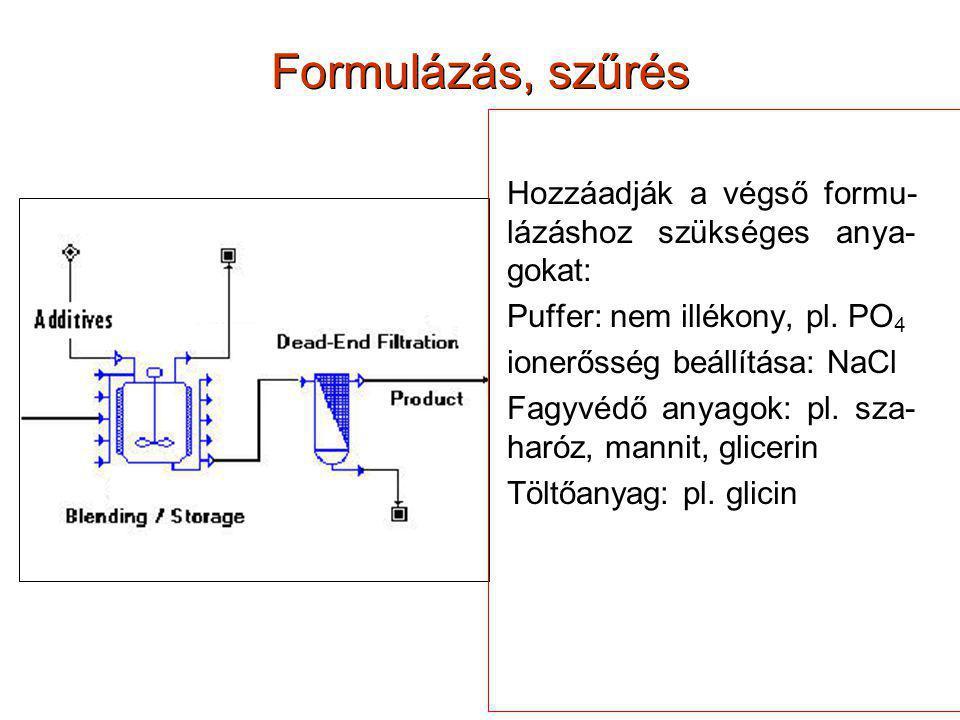 Formulázás, szűrés Hozzáadják a végső formu- lázáshoz szükséges anya- gokat: Puffer: nem illékony, pl. PO 4 ionerősség beállítása: NaCl Fagyvédő anyag