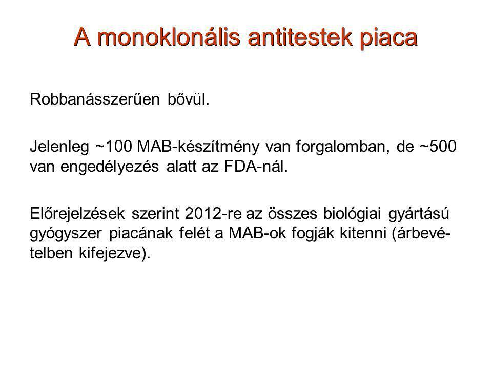 A monoklonális antitestek piaca Robbanásszerűen bővül. Jelenleg ~100 MAB-készítmény van forgalomban, de ~500 van engedélyezés alatt az FDA-nál. Előrej