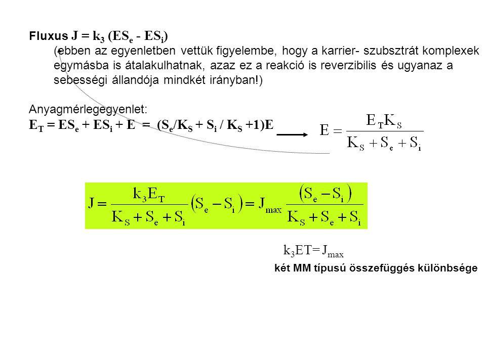 Fluxus J = k 3 (ES e - ES i ) (ebben az egyenletben vettük figyelembe, hogy a karrier- szubsztrát komplexek egymásba is átalakulhatnak, azaz ez a reakció is reverzibilis és ugyanaz a sebességi állandója mindkét irányban!) Anyagmérlegegyenlet: E T = ES e + ES i + E = (S e /K S + S i / K S +1)E k 3 ET= J max két MM típusú összefüggés különbsége