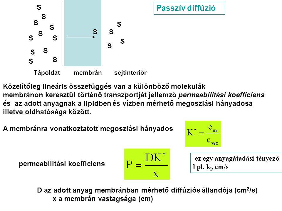 vegyületPermeabilitási koefficiens(P) cm.s -1 Megoszlási hányados(K*) Olivaolaj/víz elegyre Szén-dioxid0,45 Víz6,6.10 -4 Karbamid2,8.10 -7 1,5.10 -4 Metanol2,5.10 -4 Etanol1,4.10 -4 Hangyasav1,5.10 -2 Ecetsav3,0.10 -2 Propionsav1,5.10 -1 Vajsav4,4.10 -1 Butiramid5,0.10 -5 Glükóz5,0.10 -8 glicerin2,0.10 -7 7,0.10 -5 Permeabilitások Collander (1949) Chara ceratophylla növényi sejtjeire Megoszlási hányadosokat olivaolajban mérték Közelítő összefüggés