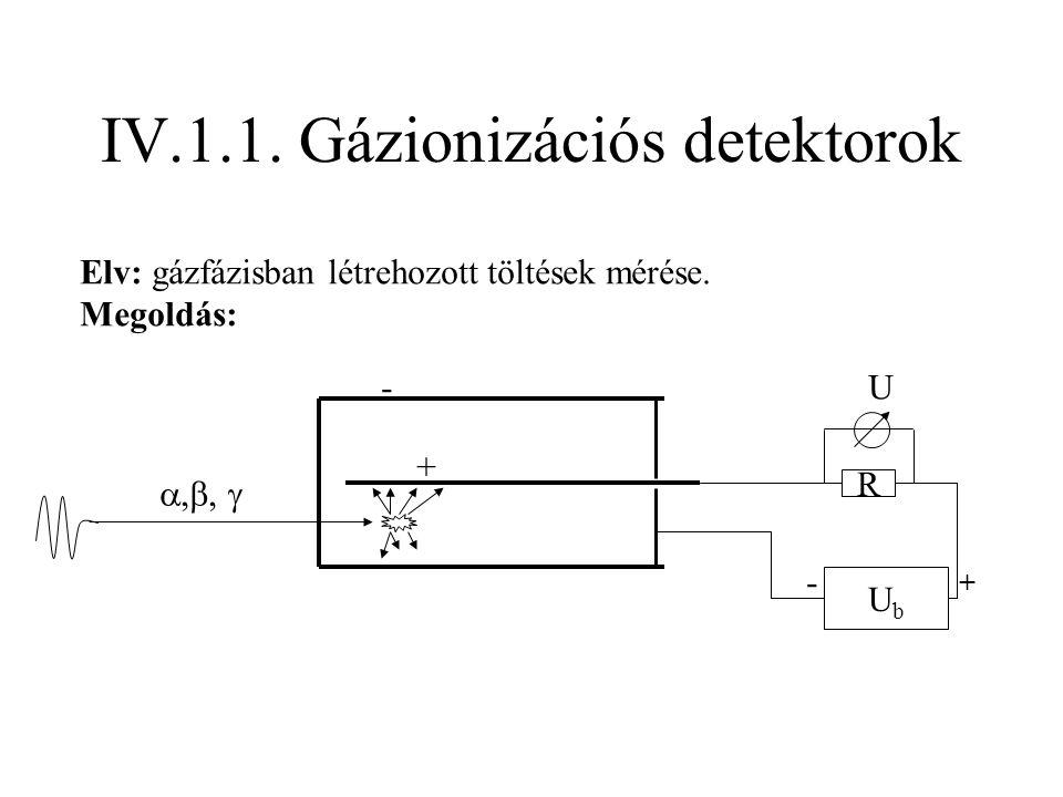 Detektor típusok: a- nyitott végű koaxiális Ge/Li; b-zárt végű p-típusú koaxiális; c-zárt végű n-típusú koaxiális; d- üreges (well) típusú.