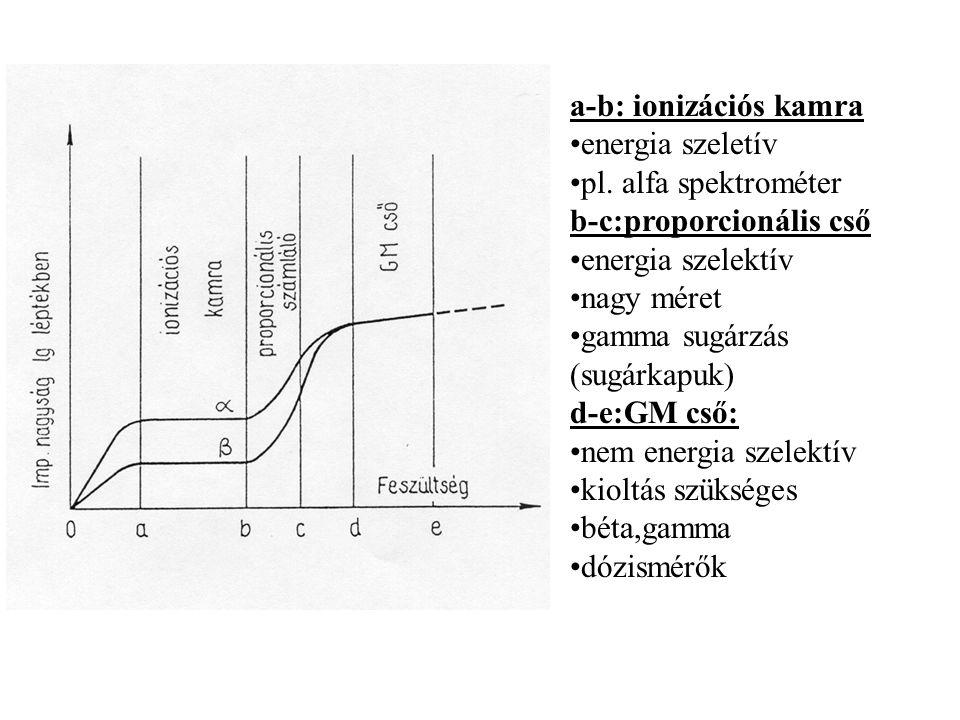 GM-cső jellemzői: Karakterisztika: Probléma: folyamatos gerjedés.