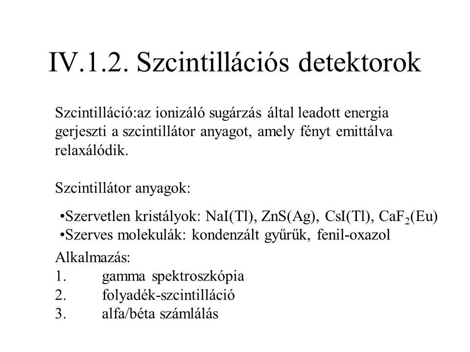 Szcintillációs gamma spektroszkópia