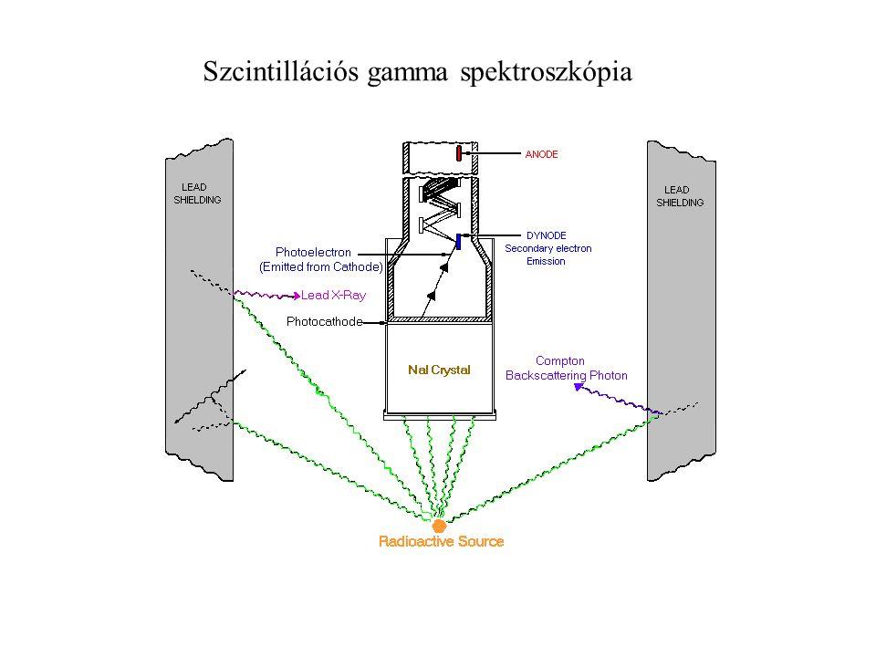 Példa spektrumok 137 Cs 662 keV 60 Co 1173 keV 1332 keV