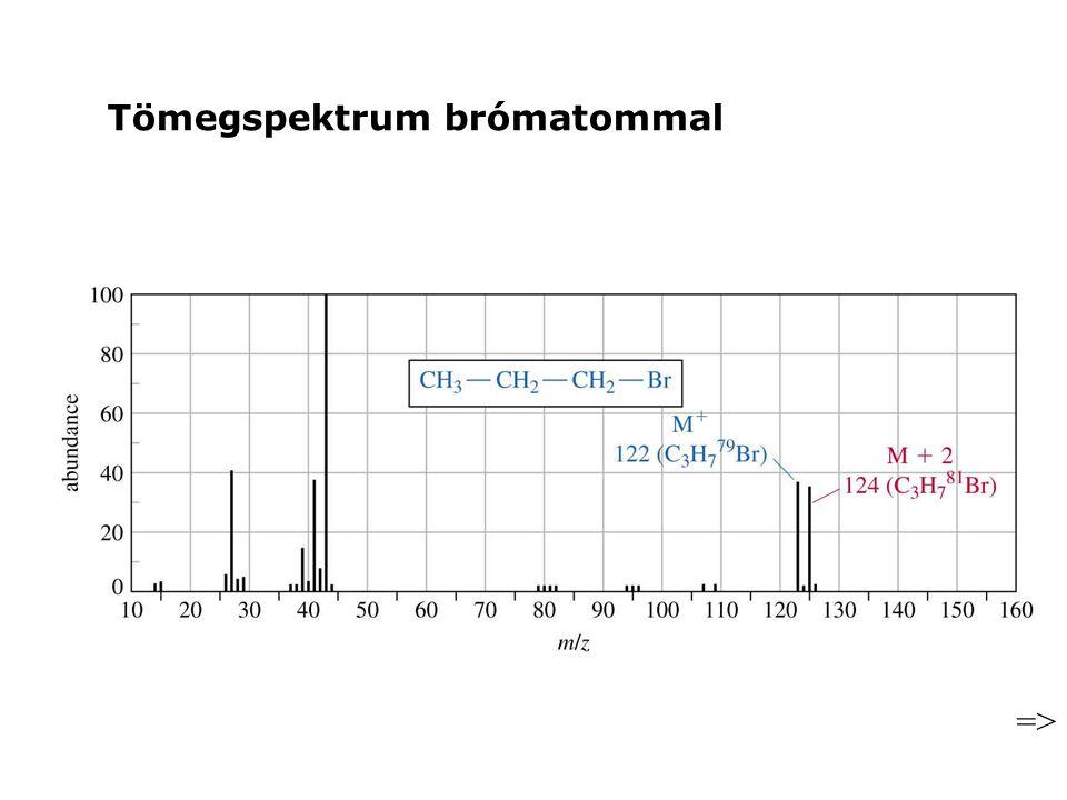 => Tömegspektrum brómatommal