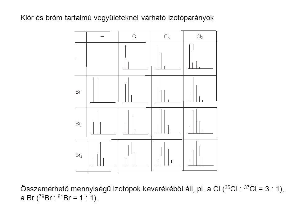 Klór és bróm tartalmú vegyületeknél várható izotóparányok Összemérhető mennyiségű izotópok keverékéből áll, pl. a Cl ( 35 Cl : 37 Cl = 3 : 1), a Br (