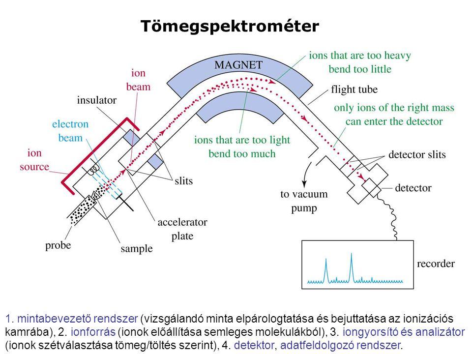 Tömegspektrométer 1. mintabevezető rendszer (vizsgálandó minta elpárologtatása és bejuttatása az ionizációs kamrába), 2. ionforrás (ionok előállítása