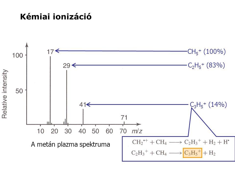 A metán plazma spektruma CH 5 + (100%) C 2 H 5 + (83%) C 3 H 5 + (14%) Kémiai ionizáció