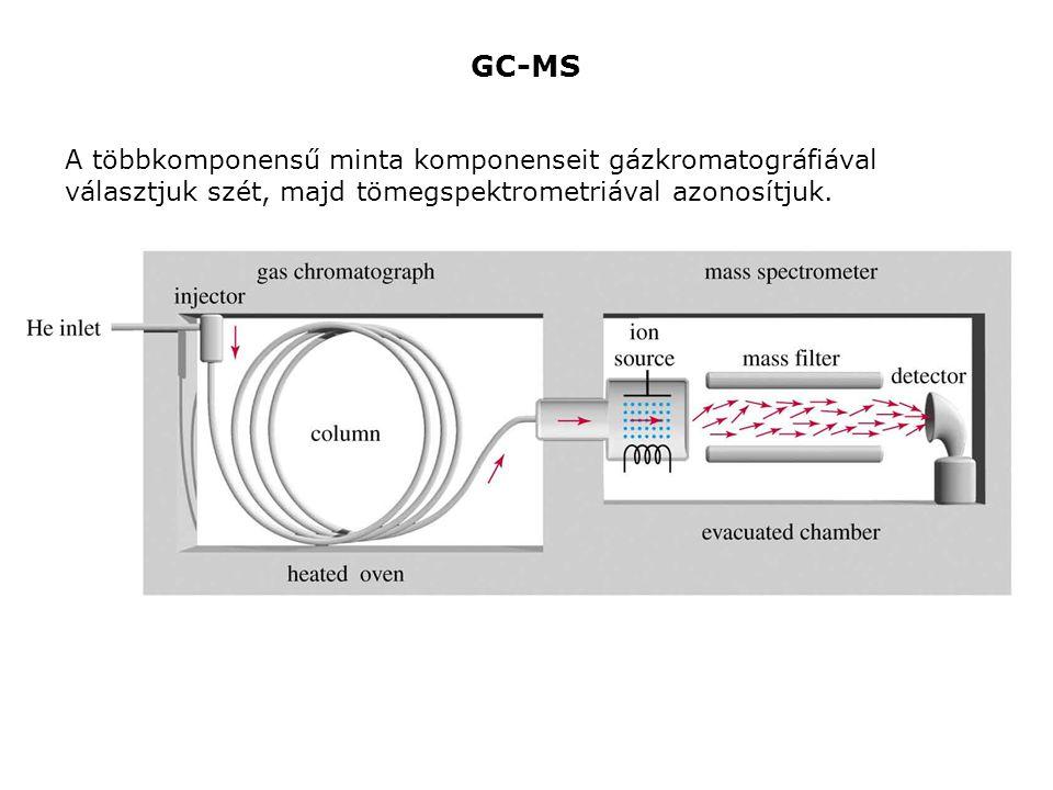 GC-MS A többkomponensű minta komponenseit gázkromatográfiával választjuk szét, majd tömegspektrometriával azonosítjuk.