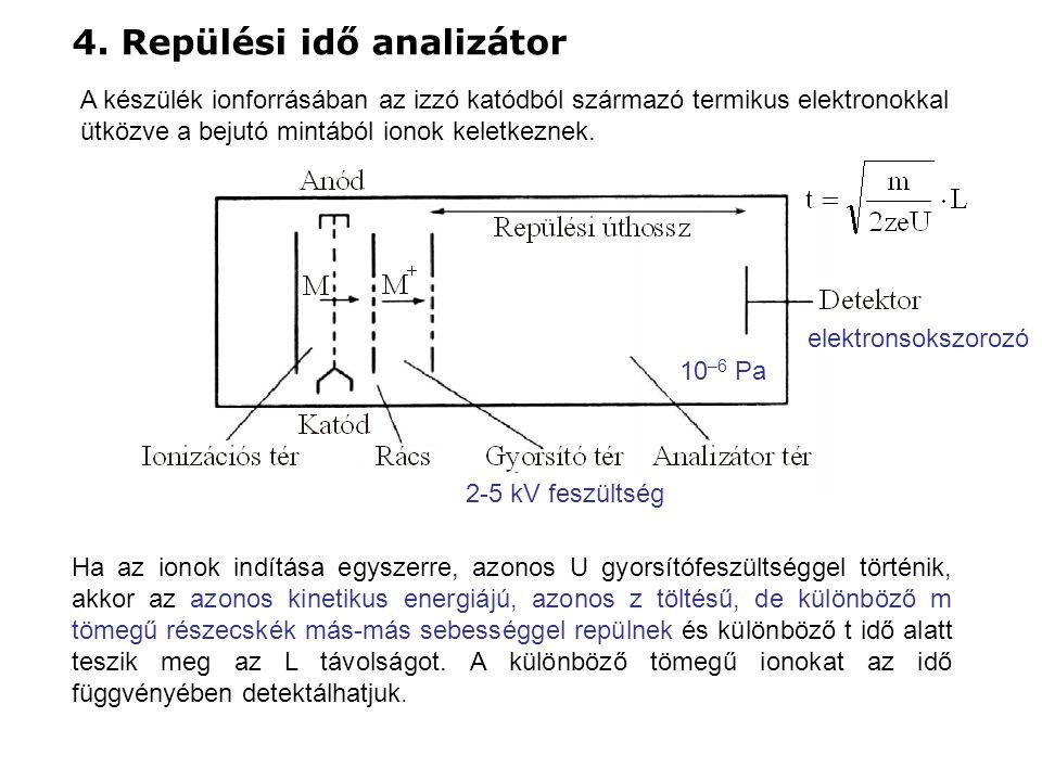 4. Repülési idő analizátor A készülék ionforrásában az izzó katódból származó termikus elektronokkal ütközve a bejutó mintából ionok keletkeznek. elek