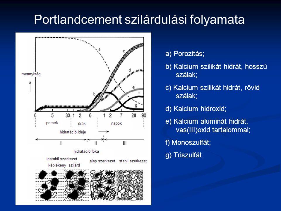 a) Porozitás; b) Kalcium szilikát hidrát, hosszú szálak; c) Kalcium szilikát hidrát, rövid szálak; d) Kalcium hidroxid; e) Kalcium aluminát hidrát, va