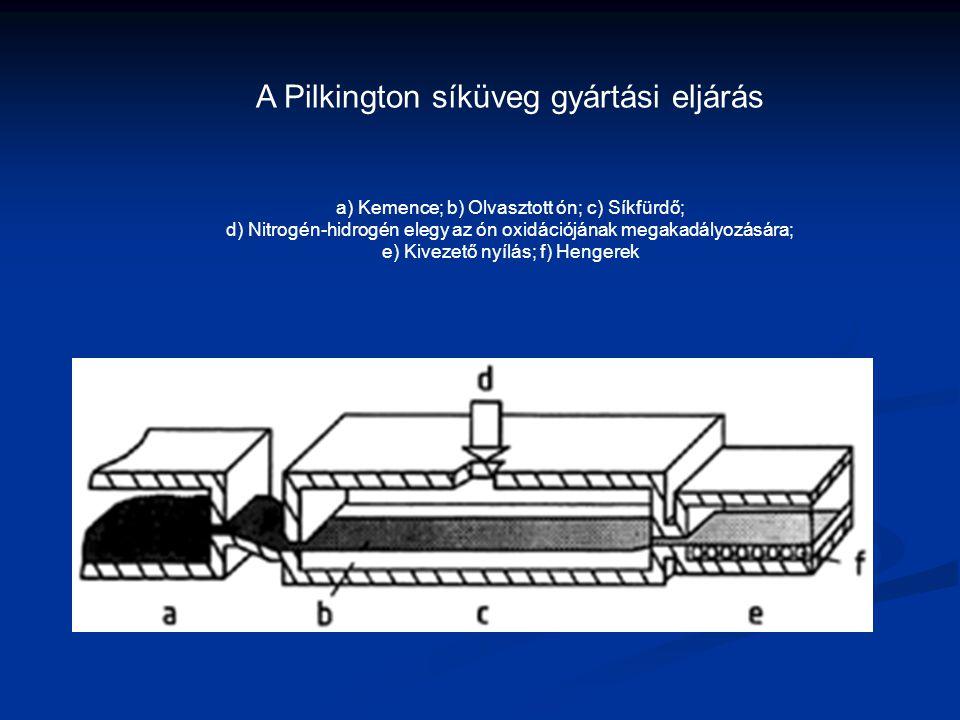 A Pilkington síküveg gyártási eljárás a) Kemence; b) Olvasztott ón; c) Síkfürdő; d) Nitrogén-hidrogén elegy az ón oxidációjának megakadályozására; e)