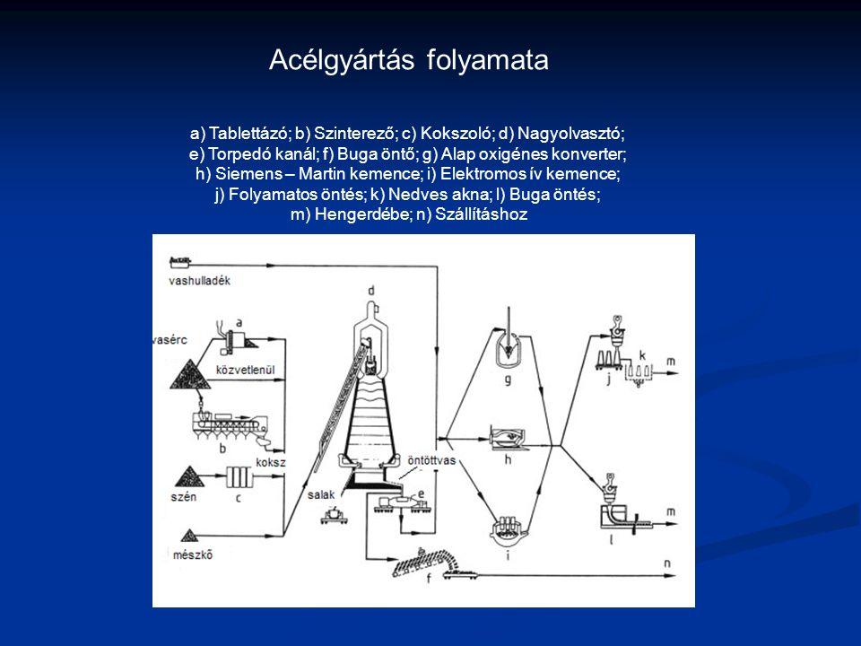 Acélgyártás folyamata a) Tablettázó; b) Szinterező; c) Kokszoló; d) Nagyolvasztó; e) Torpedó kanál; f) Buga öntő; g) Alap oxigénes konverter; h) Sieme