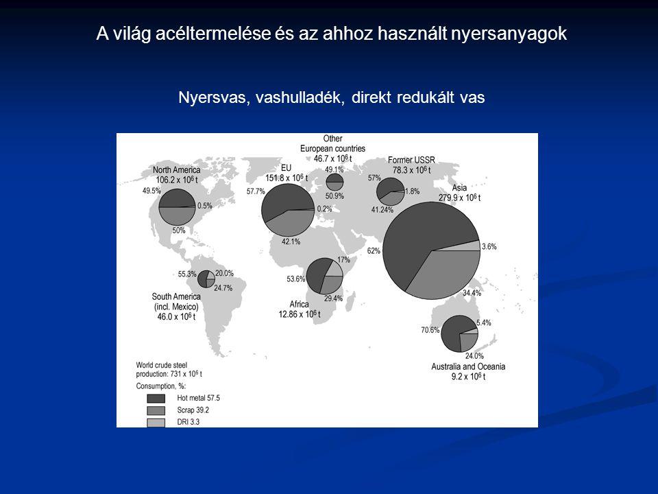 A világ acéltermelése és az ahhoz használt nyersanyagok Nyersvas, vashulladék, direkt redukált vas