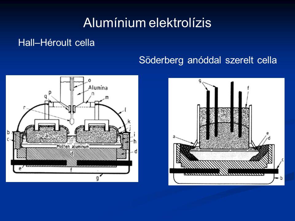 Alumínium elektrolízis Hall–Héroult cella Söderberg anóddal szerelt cella